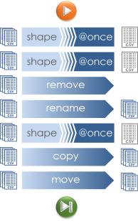 shapeproonce workflow